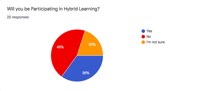 "HYBRID VS ONLINE LEARNING-The data recorded from Wolfpack Times reporters shows that 20 percent are unsure if they will be participating in hybrid-learning, and 45 percent of reporters will continue school online only. On the other hand, 35 percent of reporters will take part in hybrid-learning if that option is made available. ""A lot of students are losing interest in school, not having the same motivation as they did before,"" Ashley Padilla, Photography Editor, said."